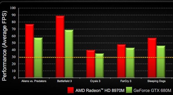 AMD-HD-8970M vs GTX 680 (1)