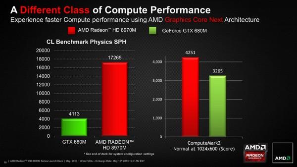 AMD-HD-8970M vs GTX 680