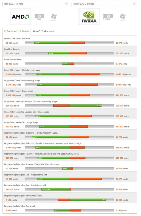 AMD Radeon HD 7950 vs Nvidia GeForce GTX 780 OpenCL