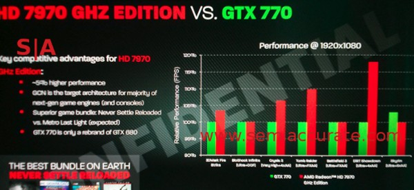 AMD Radeon HD 7970 GHz Edition vs Nvidia GeForce GTX 770
