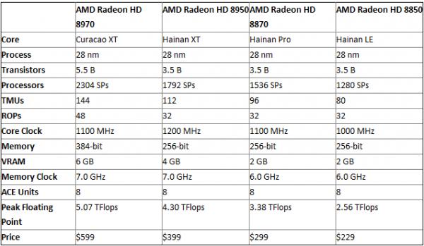 Nuevos detalles de las AMD Radeon HD 8970, HD 8950, HD 8870 y HD 8850 AMD-Radeon-HD-8970-vs-Radeon-HD-8950-vs-HD-8870-vs-HD-8850-600x349