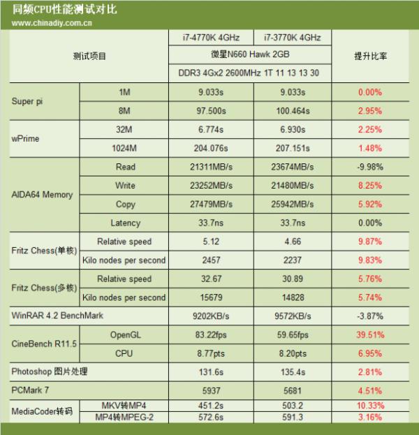 Core i7-4770K vs Core i7-3770K
