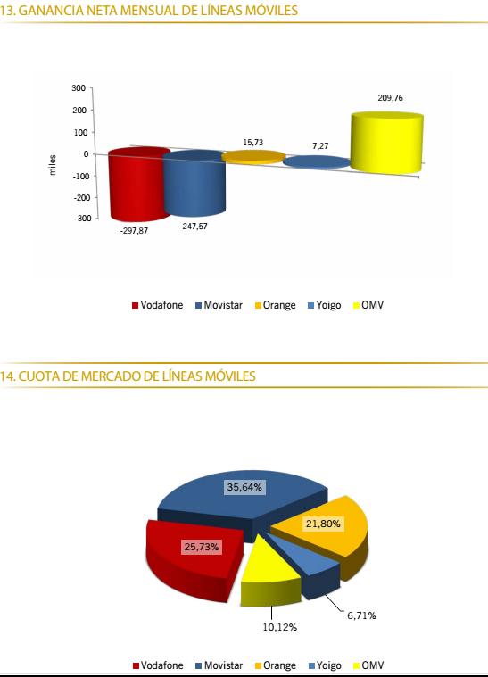 Datos-de-portabilidad-Marzo-2013