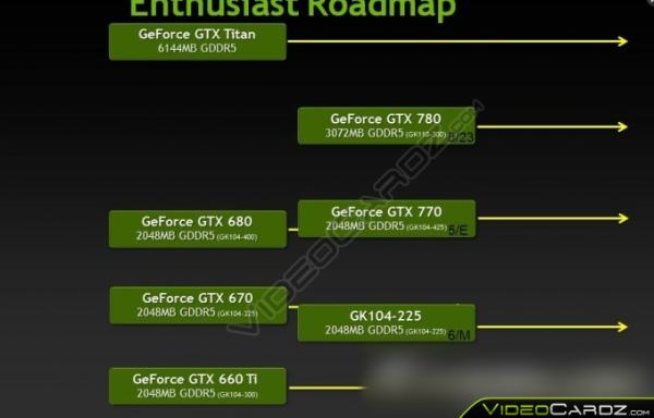 GeForce GTX 700 Series Roadmap
