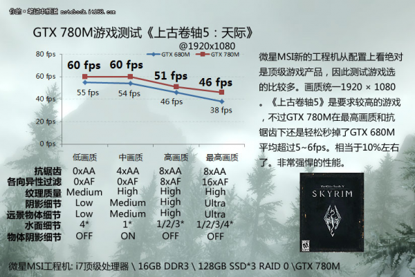 GeForce GTX 780M Skyrim