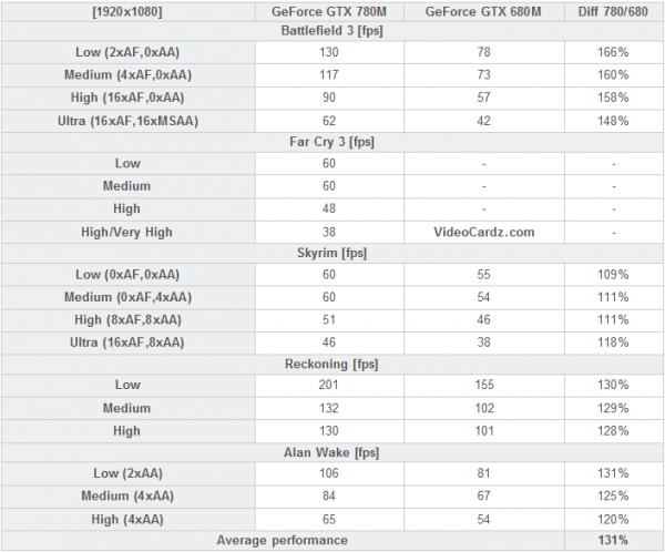 GeForce GTX 780M vs GeForce GTX 680M
