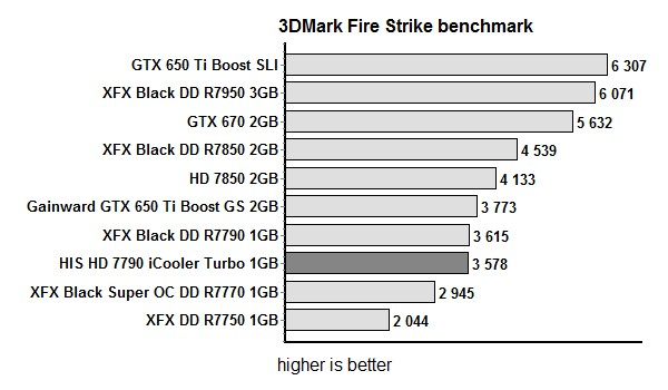 HIS iCooler Turbo HD 7790 3D Mark Fire