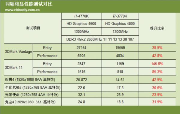 Intel HD Graphics 4600 vs Intel HD Graphics 4000