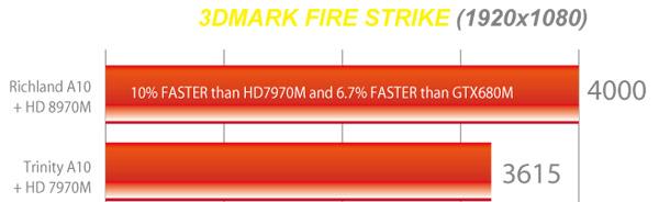 MSI GX70BE 3DMark Fire Strike