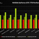 Rendimiento oficial de la Nvidia GeForce GTX 770