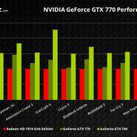 NVIDIA-GeForce-GTX-770-Rendimiento