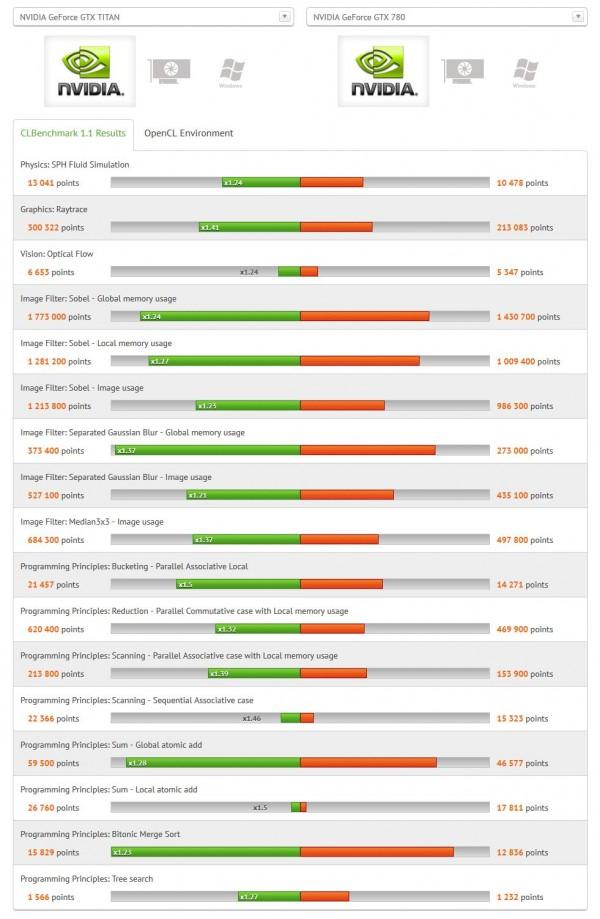 Nvidia GeForce GTX Titan vs Nvidia GeForce GTX 780 OpenCL