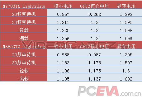 Voltaje MSI GeForce GTX 770 Lightning vs GTX 680 Lightning