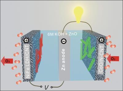 Científicos de Stanford desarrollan baterías de Zinc-Aire