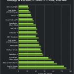 lchapuzasinformatico.com wp content uploads 2013 05 nvidia geforce 320 18 whql drivers gtx 660 sli performance 150x150 2