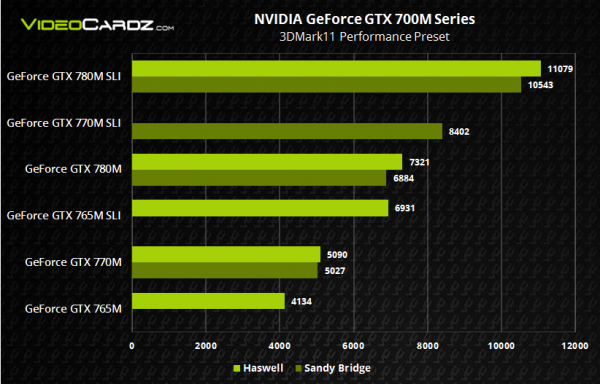 lchapuzasinformatico.com wp content uploads 2013 05 nvidia geforce gtx 700m haswell vs sandy 01 600x384 1
