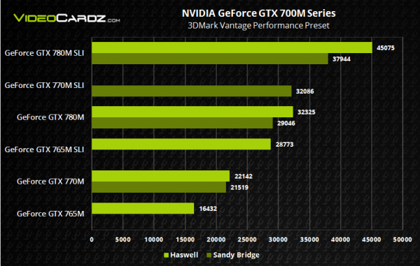 lchapuzasinformatico.com wp content uploads 2013 05 nvidia geforce gtx 700m haswell vs sandy 02 600x381 2