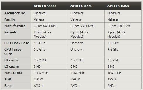 Especificaciones AMD FX-9000 y AMD FX-8770