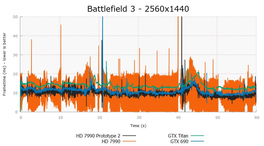 AMD solucionará los problemas de lag bajo CrossFire