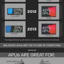 AMD nos recuerda el pasado de sus APUs