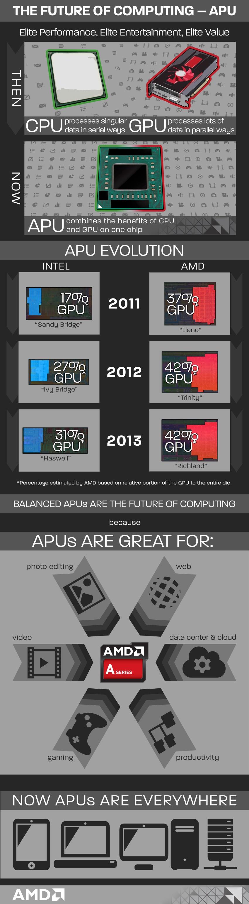 Infografía APUs AMD