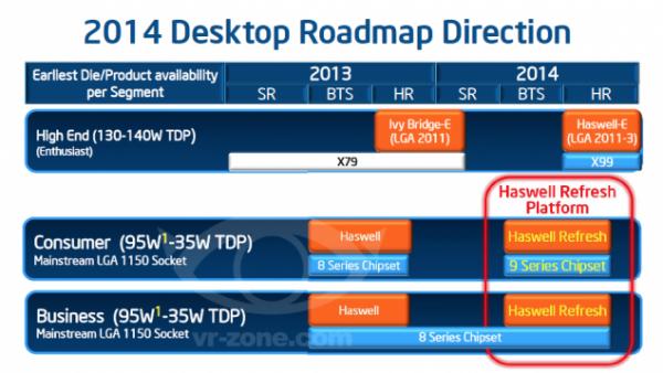 Roadmap Haswell-E