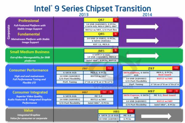 Roadmap Intel Z97