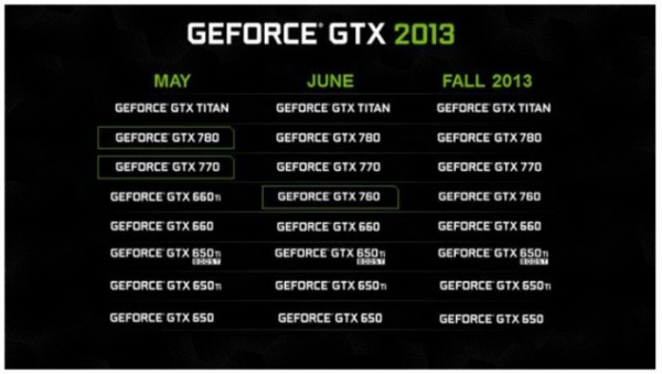 Roadmap Nvidia GeForce GTX 700