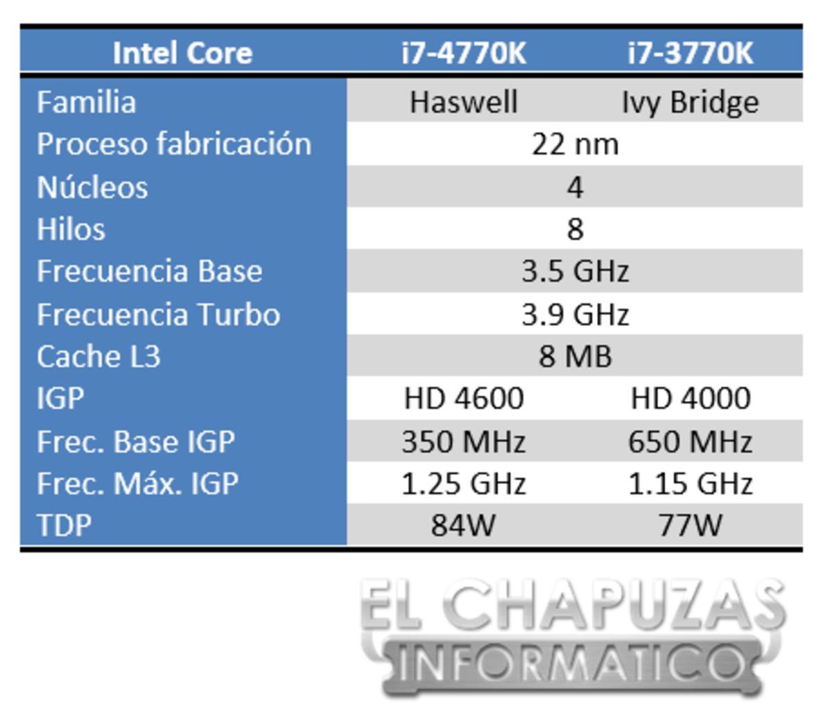 Intel Core i7 4770K Especificaciones 5