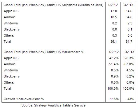 ventas tablets segundo trimestre 2013