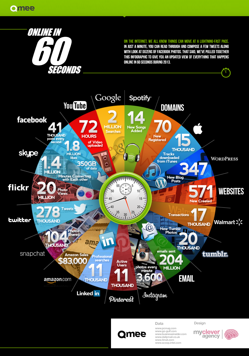 60 segundos en Internet dan para…