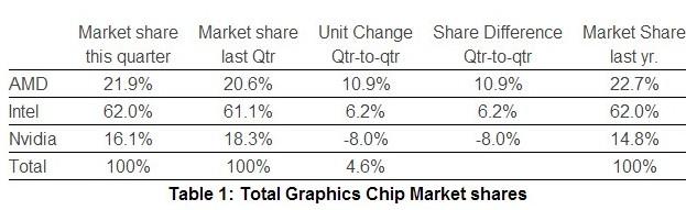 AMD mejora las ventas de gráficas en el segundo trimestre de 2013