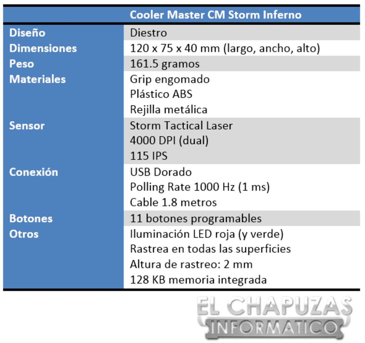 Cooler Master CM Storm Inferno Especificaciones 2