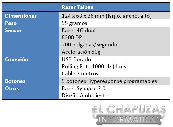 Razer Taipan Especificaciones 2