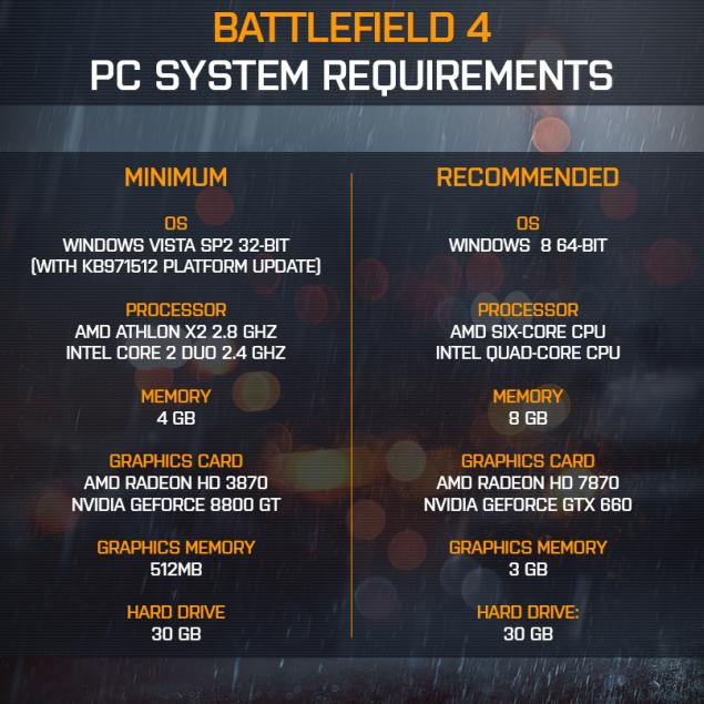 Especificaciones oficiales del Battlefield 4