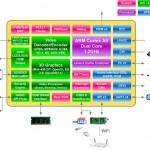 WonderMedia PRIZM WM8860: SoC Dual Core Cortex-A7 + GPU Mali-450