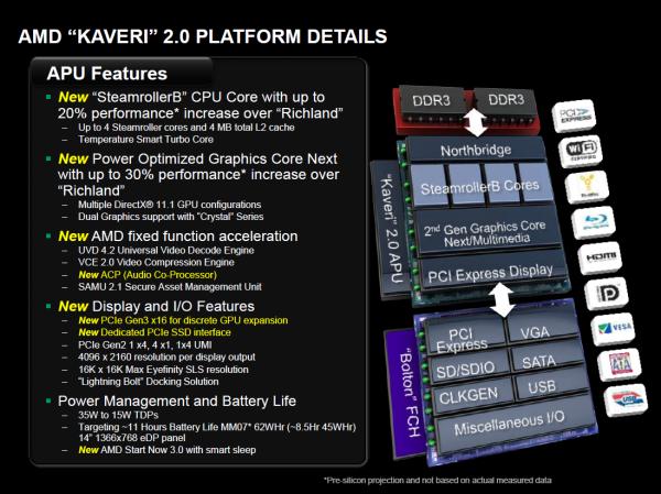 AMD Kaveri al detalle