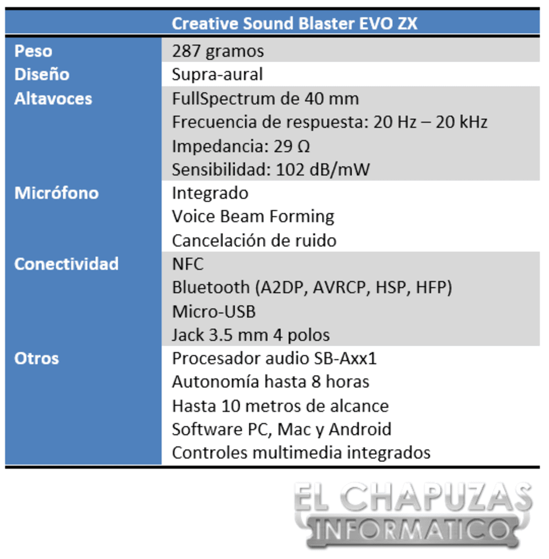 Sound Blaster EVO ZX Especificaciones 2