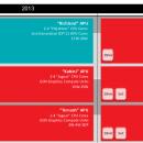 AMD presenta las APUs Beema y Mullins para portátiles y tablets