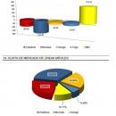 Movistar cerca de una cuota de mercado del 30% y las OMV superan el 12%