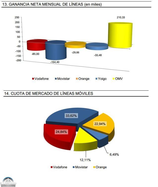 Número de portabilidades en Octubre 2013