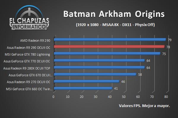 Review Asus Radeon R9 290 Directcu Ii Oc