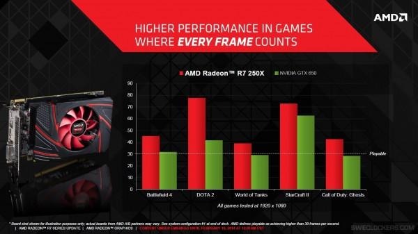 AMD Radeon R7 250X vs Nvidia GeForce GTX 650