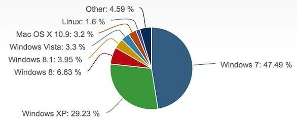 Cuota de mercado Sistemas operativos Febrero 2014