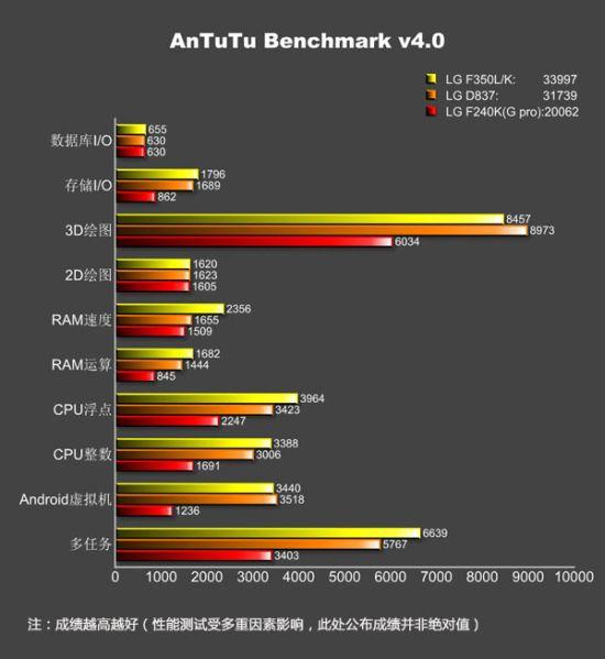 LG G Pro 2 AnTuTU Benchmark (2)