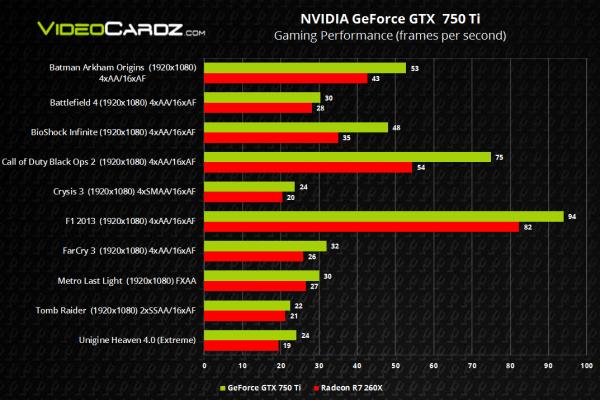 Nvidia GeForce GTX 750 Ti vs AMD Radeon R7 260X