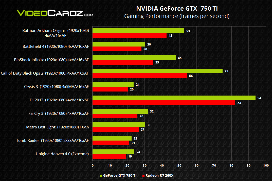 [Immagine: Nvidia-GeForce-GTX-750-Ti-vs-AMD-Radeon-R7-260X.png]