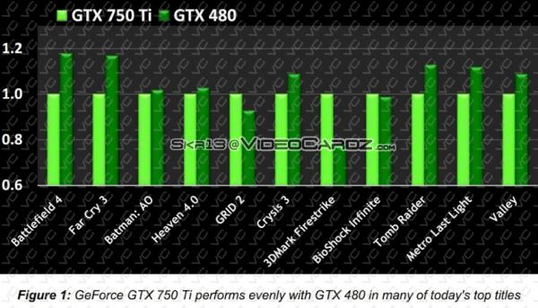 Nvidia GeForce GTX 750 Ti vs Nvidia GeForce GTX 480