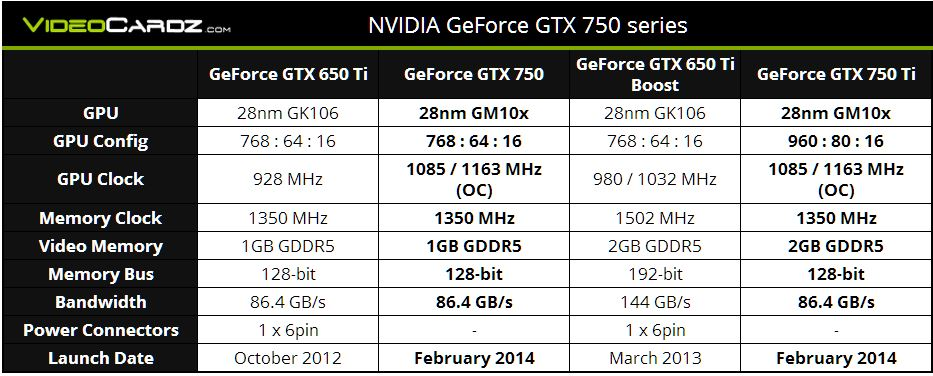 Filtran las previews de la nvidia geforce gtx 750 y gtx 750 ti for Arquitectura 128 bits