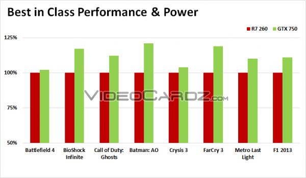 Nvidia GeForce GTX 750 vs AMD Radeon R7 260